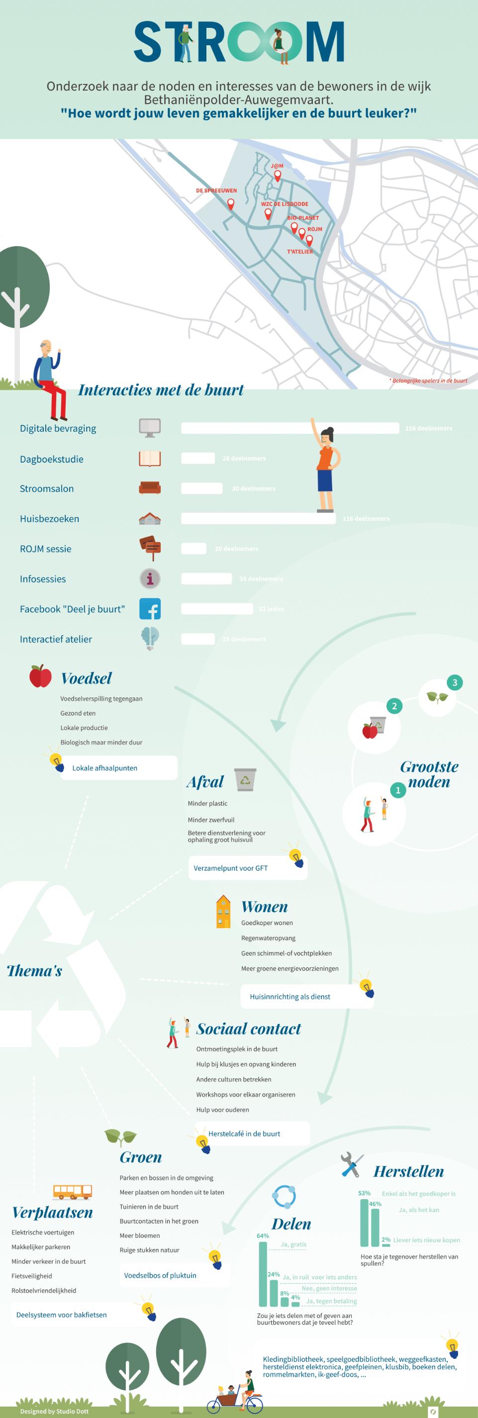 Stroom infographic