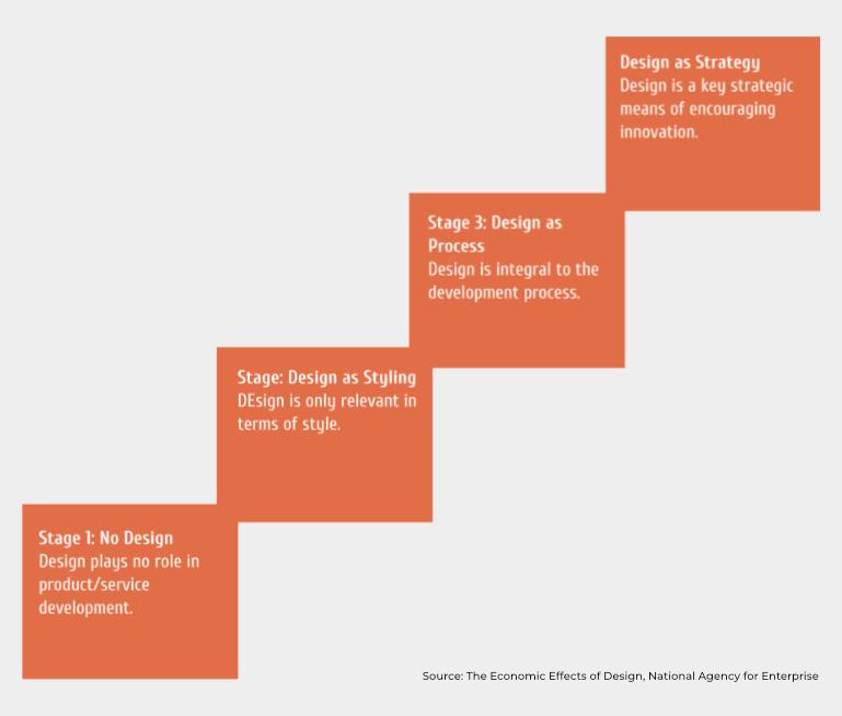 Danish Design Ladder. Deze grafiek geeft de designmaturiteit van een organisatie weer. Hoe hoger je op de ladder staat, hoe hoger je rendement zal zijn.