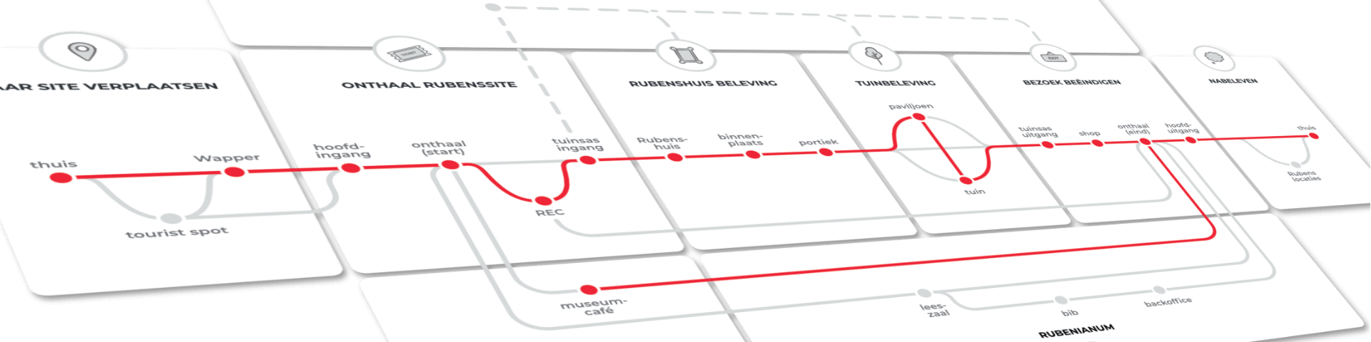 Schema van de à la carte routing. Dit is uitgewerkt op basis van de verschillende gebruikersbehoeften.