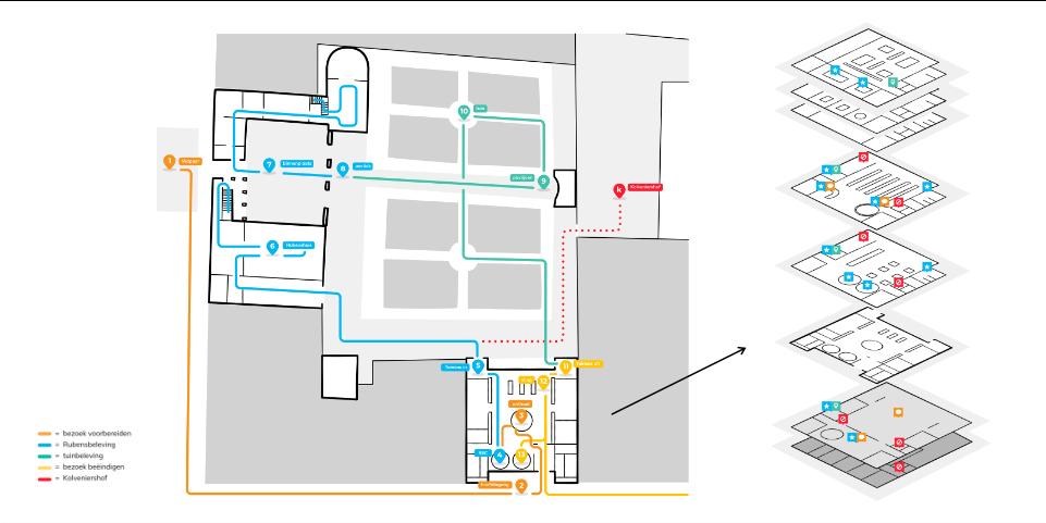 Een grafische voorstelling van onze wayfindingvisie voor het Rubenshuis.