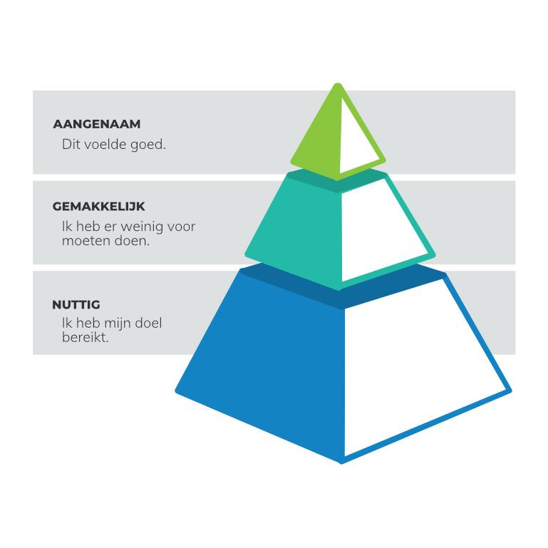 Customer experience piramide
