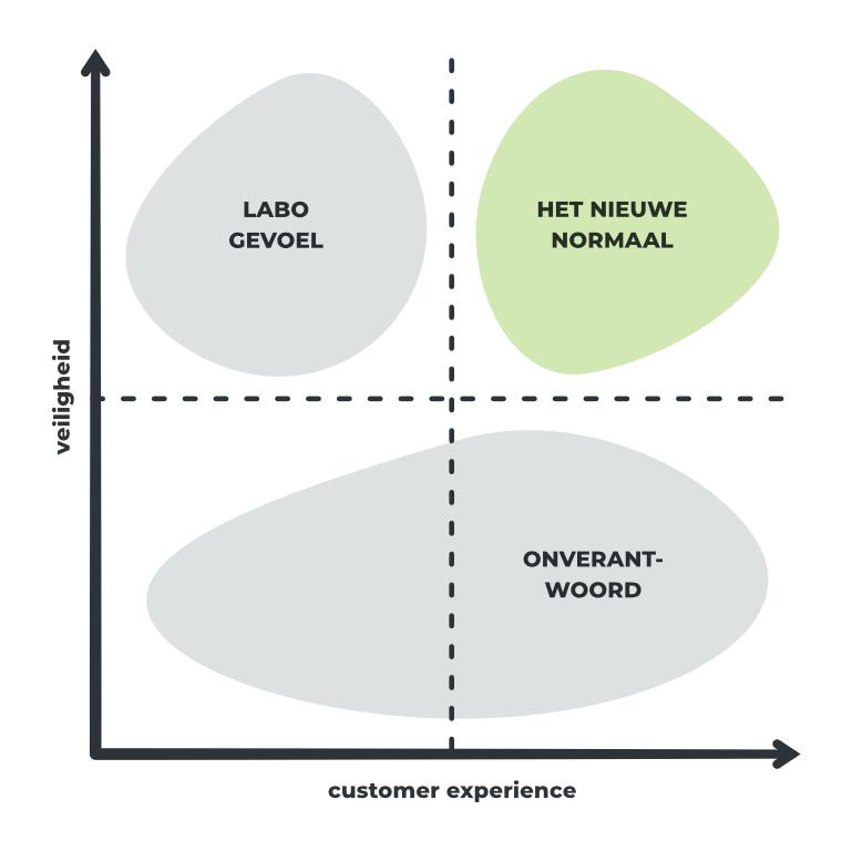 Matrix veiligheid vs. customer experience